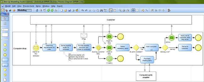 event driven process chain epc diagrams were introduced by the framework of architecture of integrated information systems aris and its software tools - Bpmn Modeling Tool