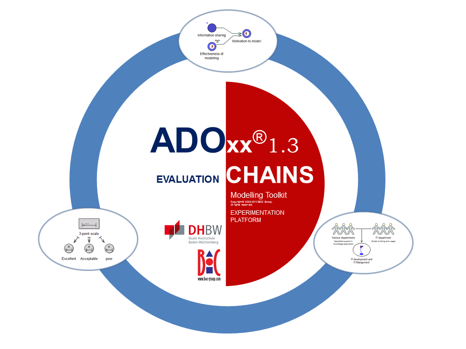 Evaluation Chains project logo