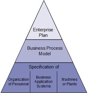 Semantic Object Model project logo